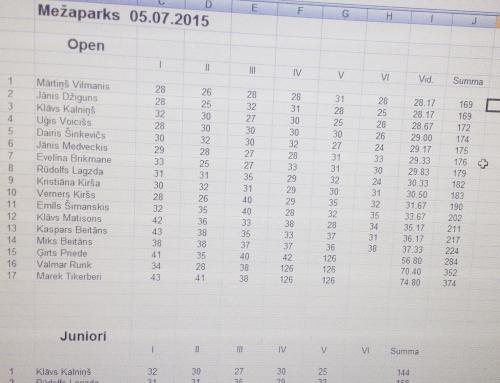 Mežaparkā noskaidroti 2015. gada Latvijas čempioni
